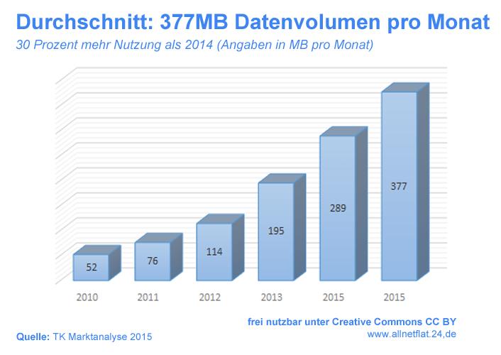 datennutzung-2015